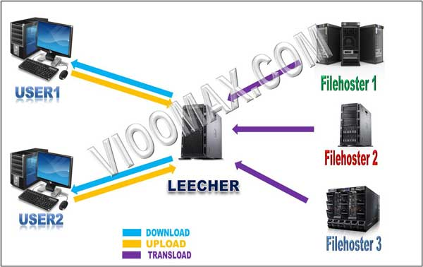Mendownload file melalui Leecher / Multihoster / Multipremium